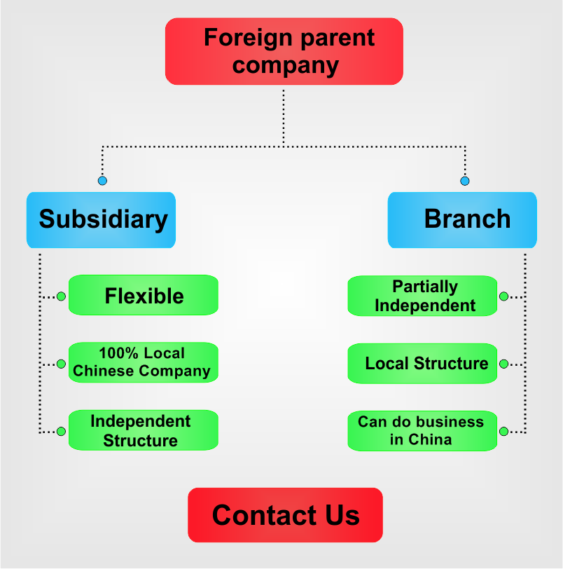 Subsidiary-vs-branch-in-China.png